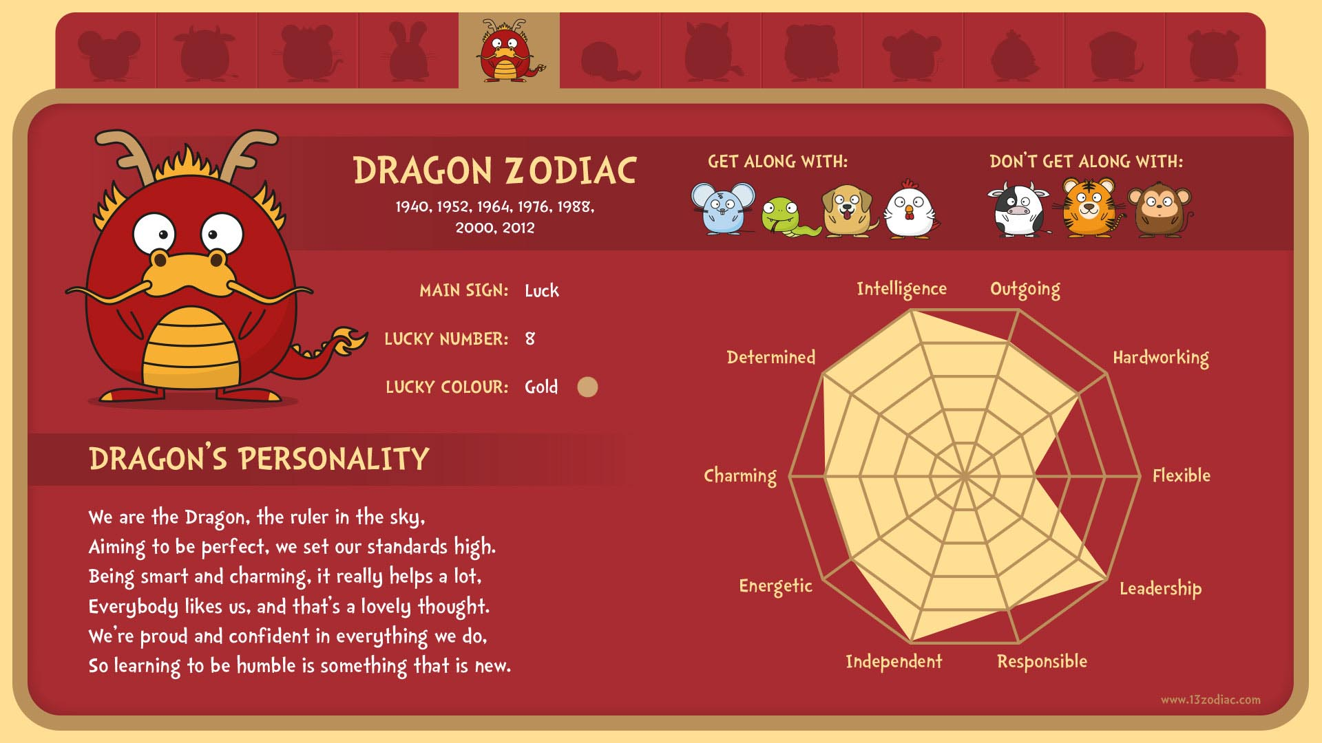 Duncan The Dragon 13 Zodiac